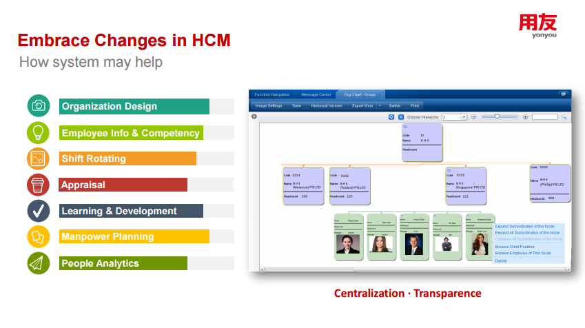 HCM system organization design appraisal shiftRotating learningdevelopment manpower planning people analytics